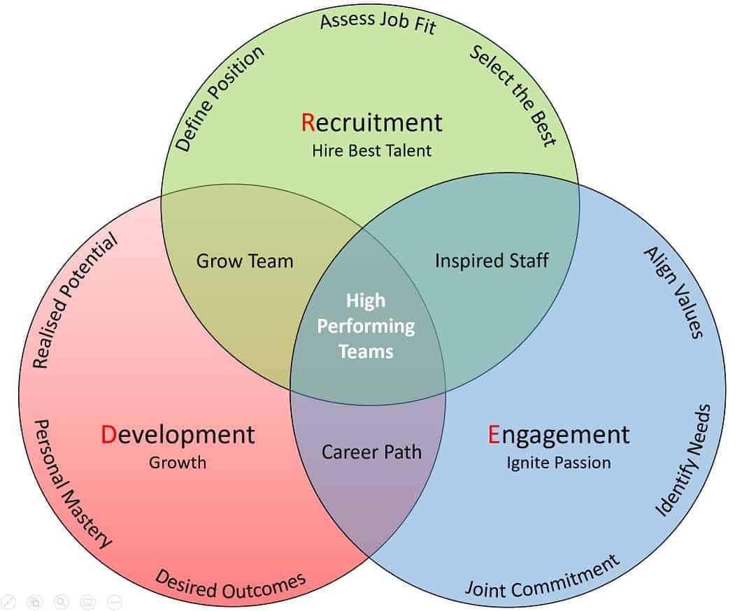 Method Graphic